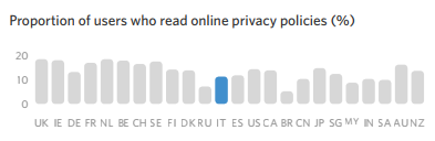 Proportion of users who read online privacy policies (%)