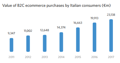 Value of B2C ecommerce purchases by Italian consumers (€m)