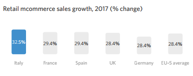 Retail mcommerce sales growth, 2017 (% change)