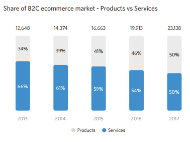 Share of B2C ecommerce market - Products and Services