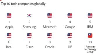 Top 10 tech companies globally