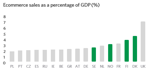Ecommerce sales as a percentage of GDP (%)