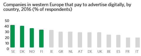 Companies in Western Europe that pay to advertiser digitally, by country, 2016