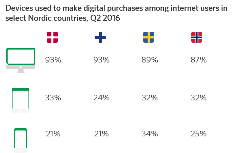 Devices used to make digital purchases among internet users in select Nordic countries, Q2 2016