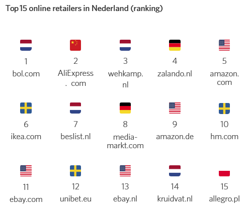 Top 15 online retailers in Nederland (Ranking)