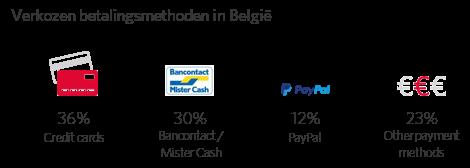 Verkozen betalingsmethoden in België