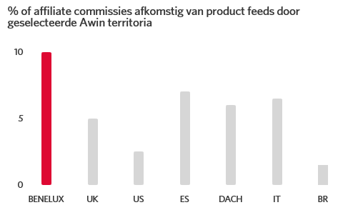 % of affiliate commissies afkomstig van product feeds door geselecteerde Awin territoria