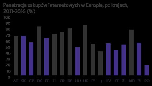 Penetracja zakupów internetowych w Europie, po krajach, 2011-2016 (%)
