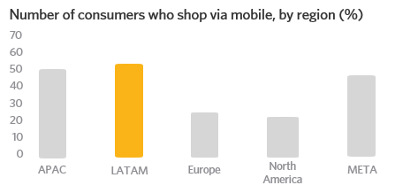 Number of consumers who shop via mobile, by region (%)