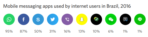 Mobile messaging apps used by internet users in Brazil, 2016