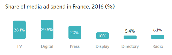 Share of media ad spend in France, 2016 (%)