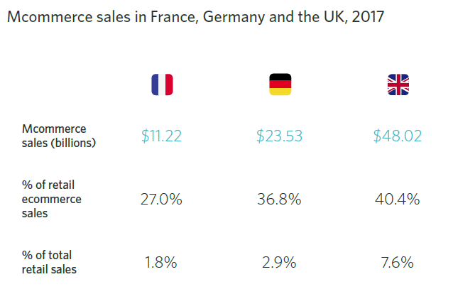 Mcommerce sales in France, Germany and the UK, 2017