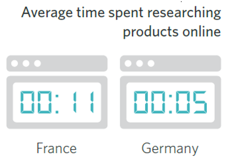 Average time spent researching products online