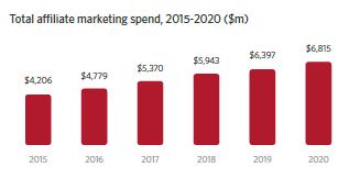 Total affiliate marketing spend, 2015-2020 ($m)