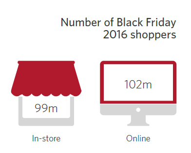 Number of Black Friday 2016 shoppers