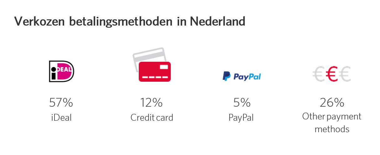 Betalingsmethoden Nederland