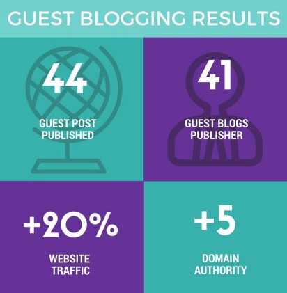 Guest blogging results