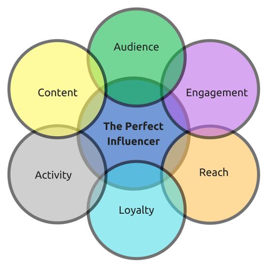 La mappa del perfetto influencer