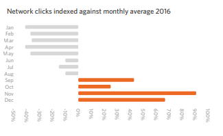 Network clicks indexed against monthly average 2016