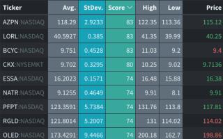 Volatility Ranker