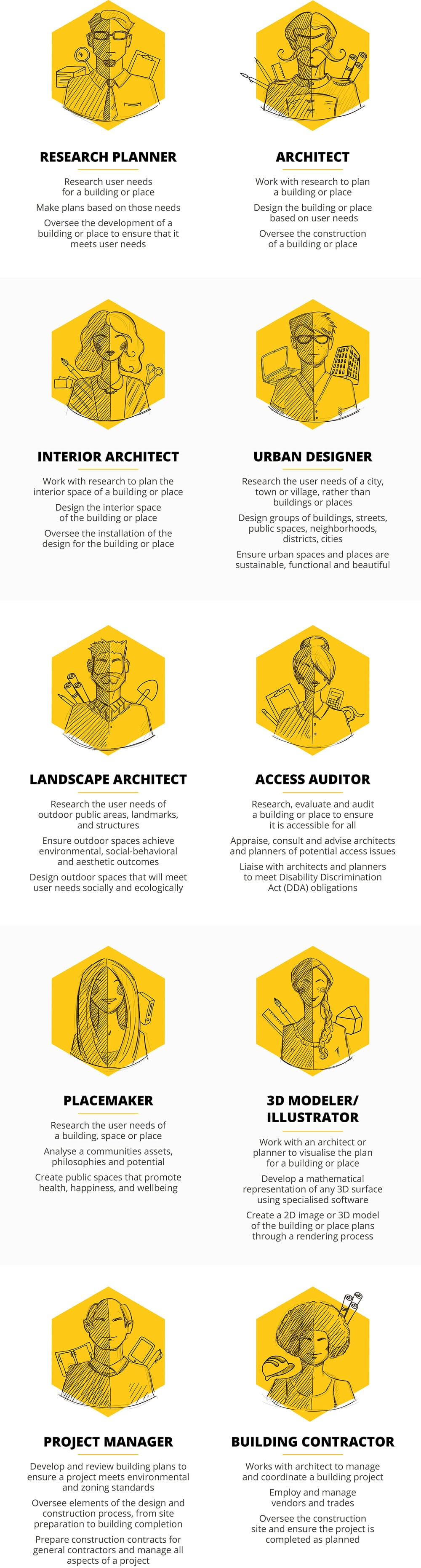 Architectural Architypes