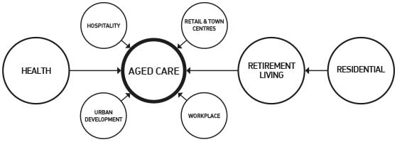 How our disciplines feed into aged care architecture.