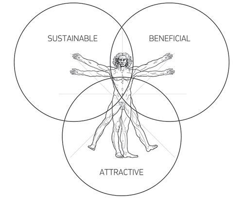 Venn diagram including Da Vinci's Vitruvian Man of sustainable, beneficial and attractive has a sweet spot at its centre that describes every truly great design that mankind or mother-nature has created throughout history.