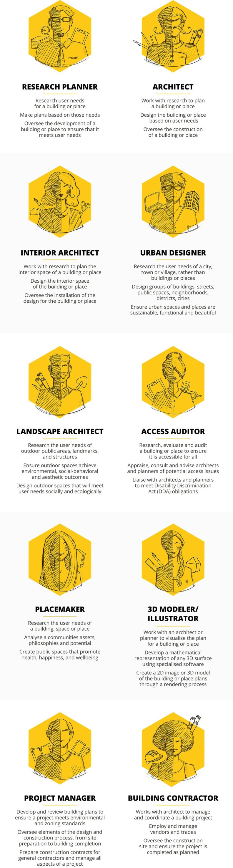{Architectural Architypes