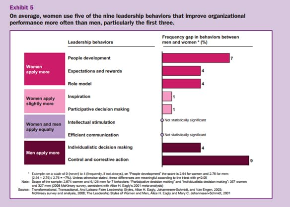 {Table showing that on average, women use five of the nine leadership behaviours that improve organisational performance more often than men.