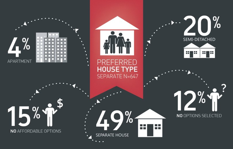 Results for 'The Housing We'd Choose: a study for Perth and Peel'