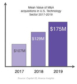 U.S. Tech Sector M&A Acquisitions 2017-19