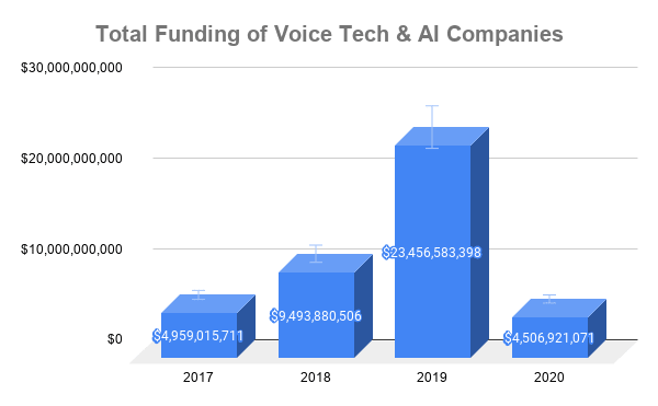 2017 - 2020 Voice/Imagery/AI Transactions Funding