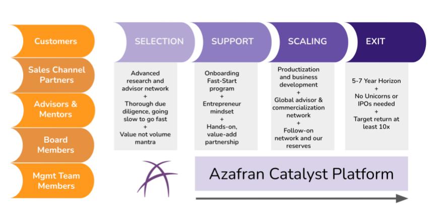 Azafran Catalyst Platform