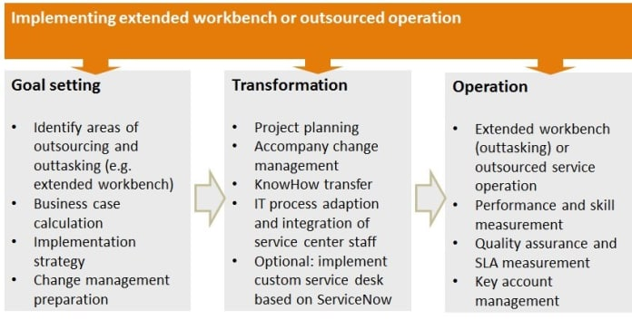 implementing extended workbench or outsourced operation