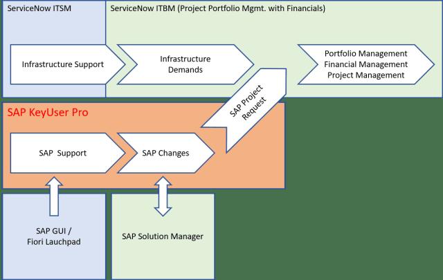 ITBM Integration Process
