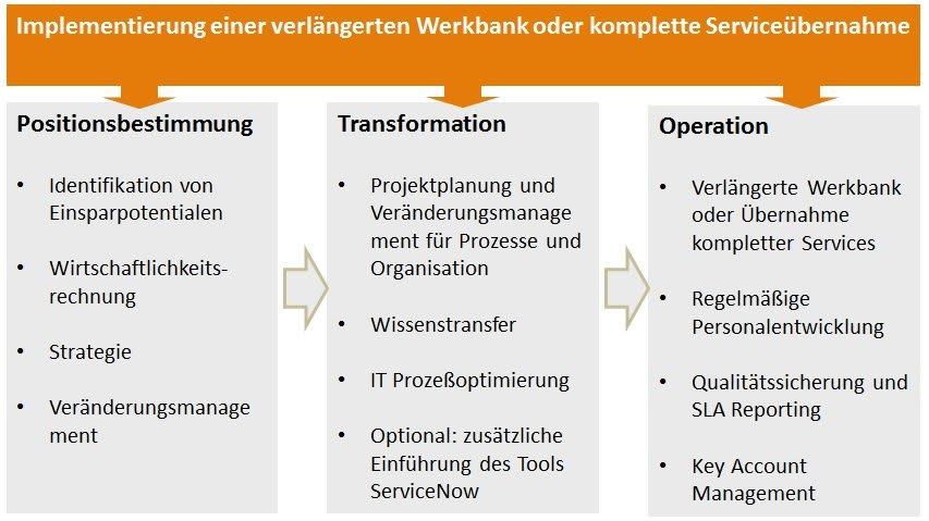 Implementierung einer verlängerten Werkbank oder komplette Serviceübernahme