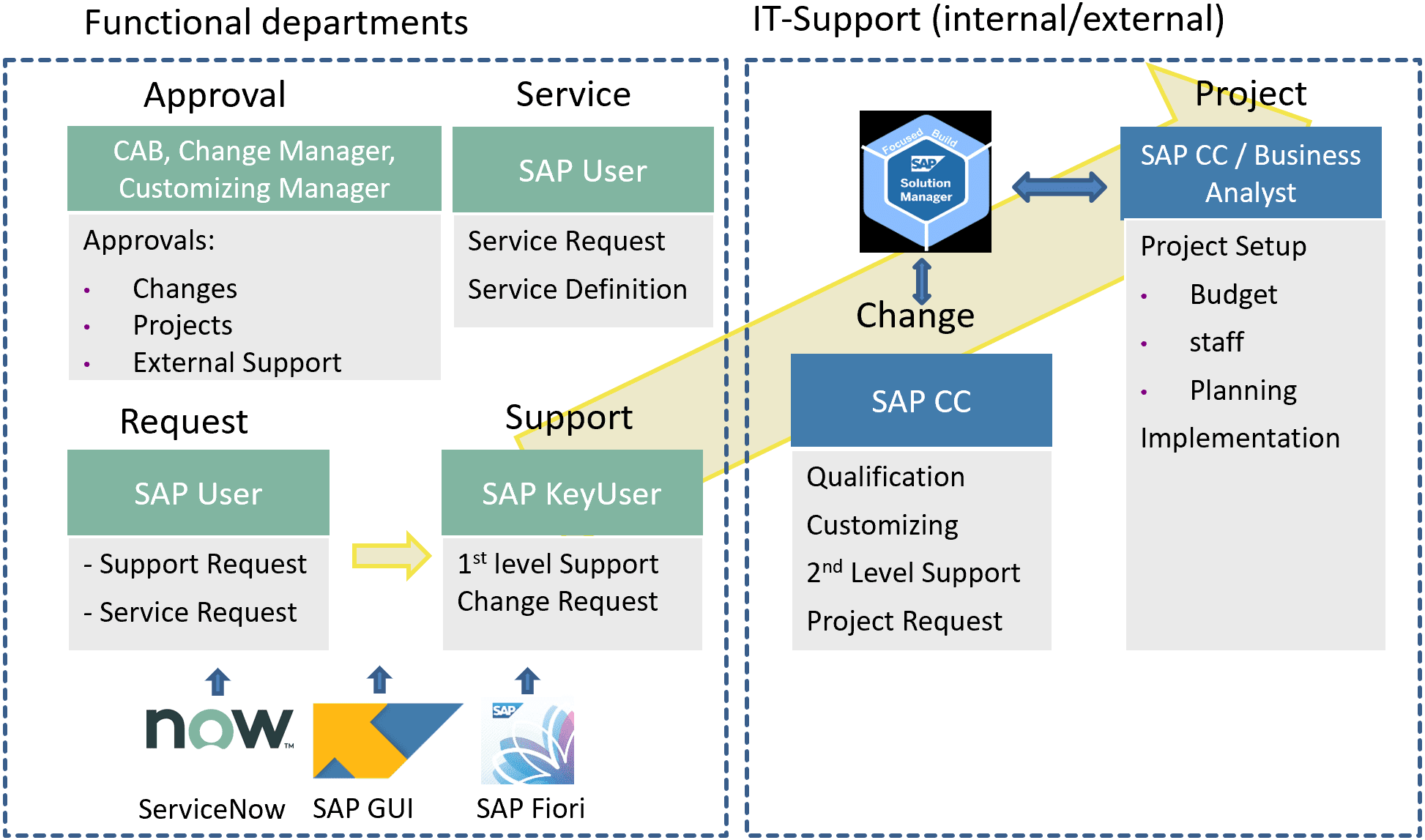 Service Management Model