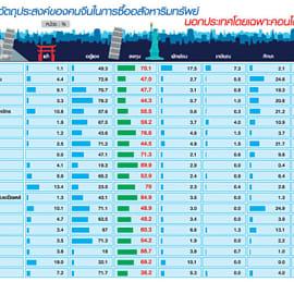''ลูกค้าจีนโพ้นทะเล'' คลื่นลูกใหม่ตลาดคอนโดมิเนียมเมืองไทย