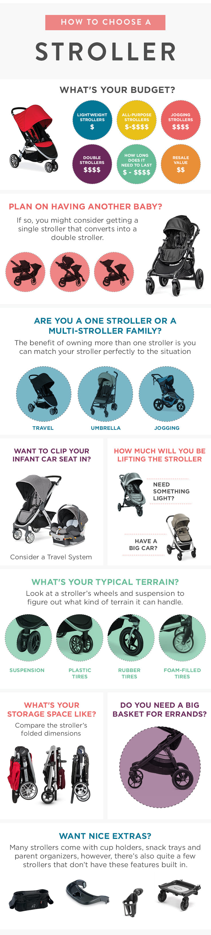 No stroller is perfect, but this cheat sheet will help you answer (in ten easy questions) what stroller is perfect for YOU.
