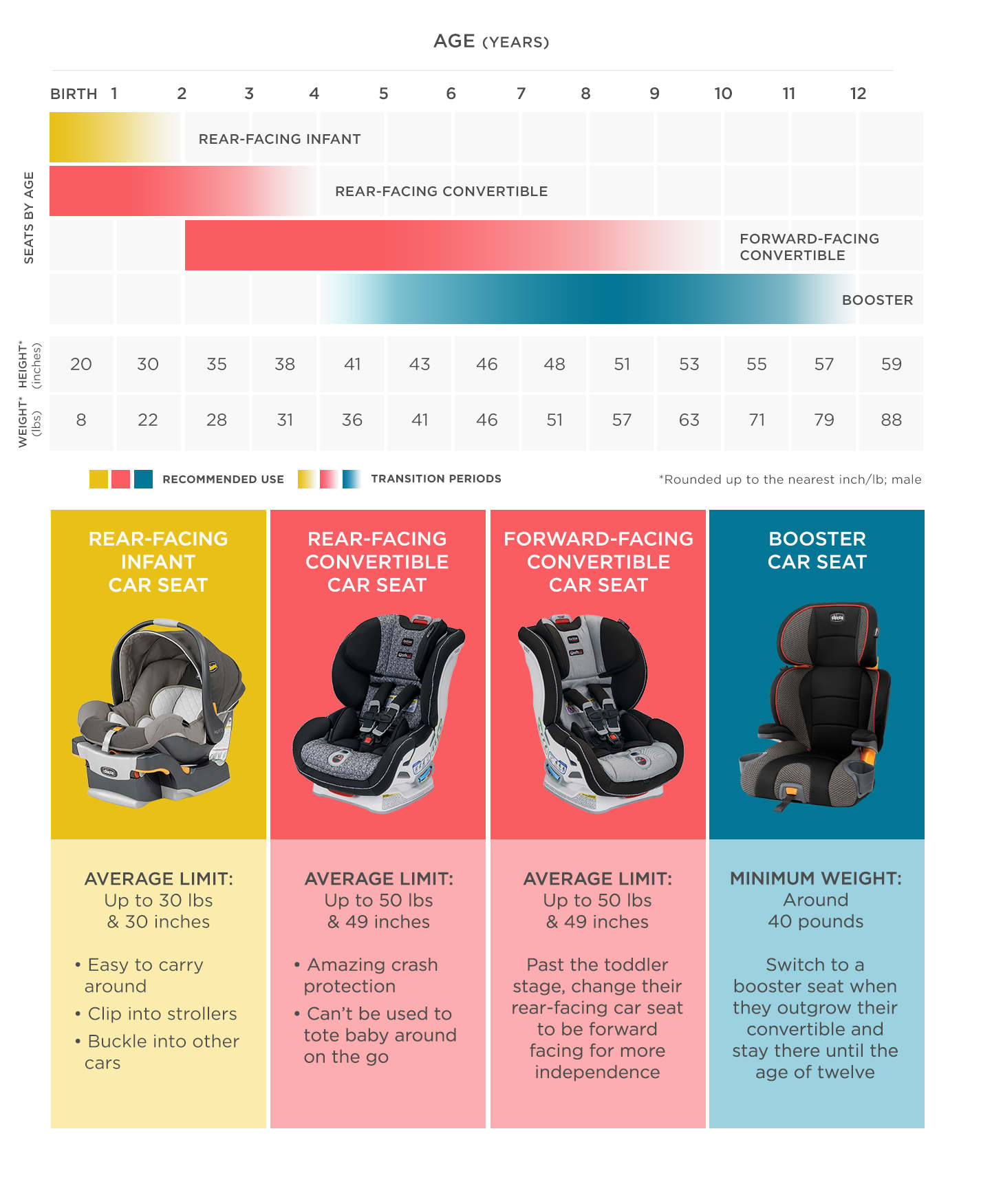 Car Seats By Age