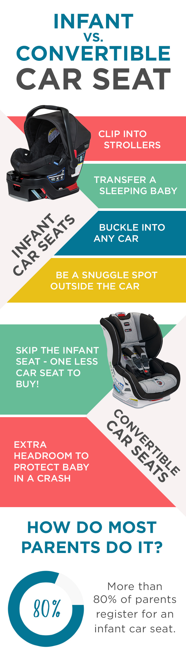 How to choose a baby car seat
