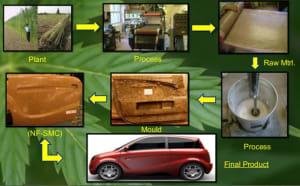 manfaat hemp mobil industri
