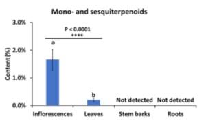 terpenoid - senyawa metabolit