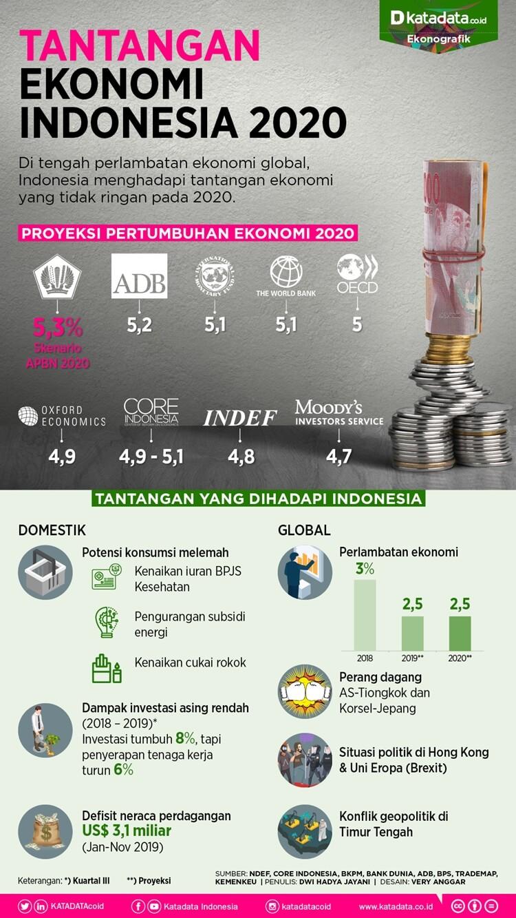 inilah tantangan ekonomi indonesia tahun 2020 dan cara serta strategi pemerintah menghadapinya