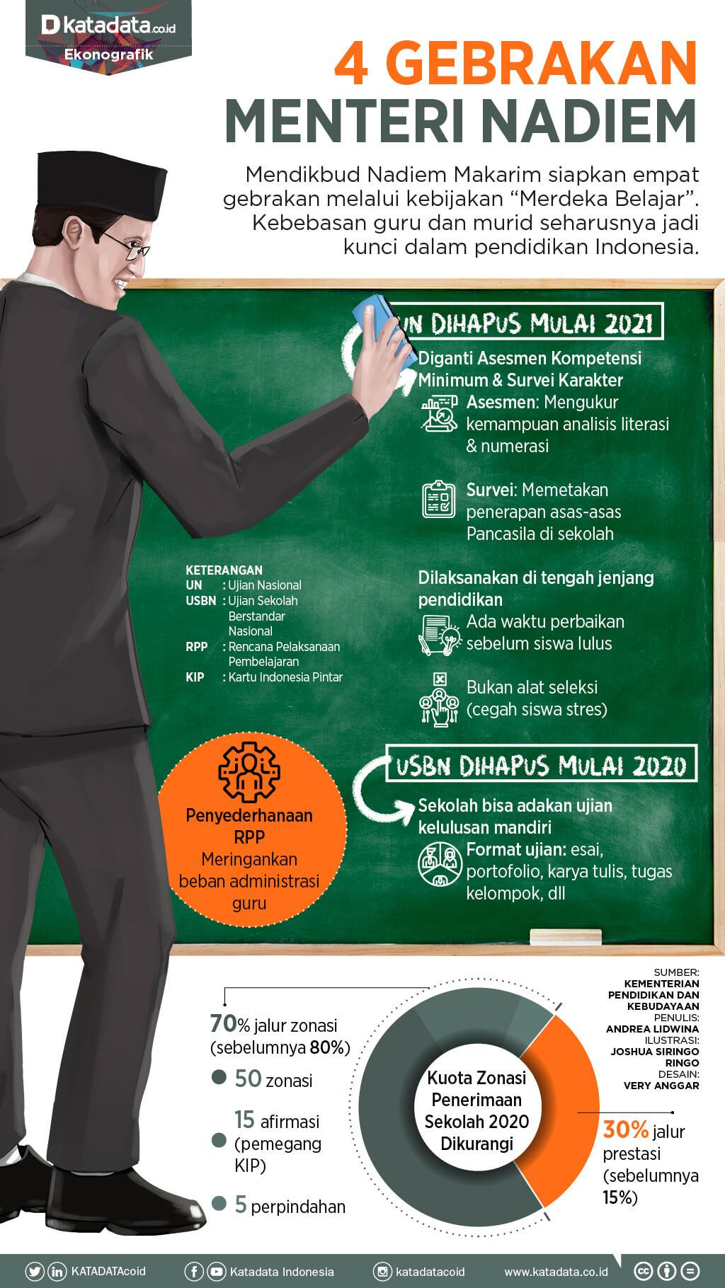 inilah deretan gebrakan mendikbud nadiem makarim terbaru untuk pendidikan di indonesia