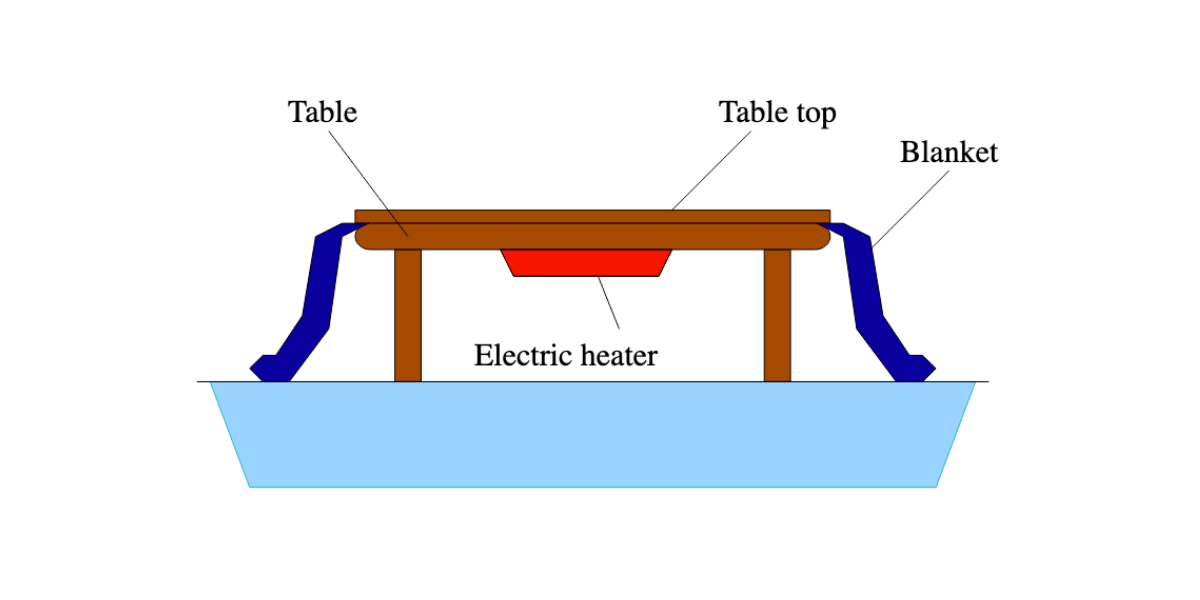 What Is a Kotatsu? Japanese Heated Tables Are Having Their Moment