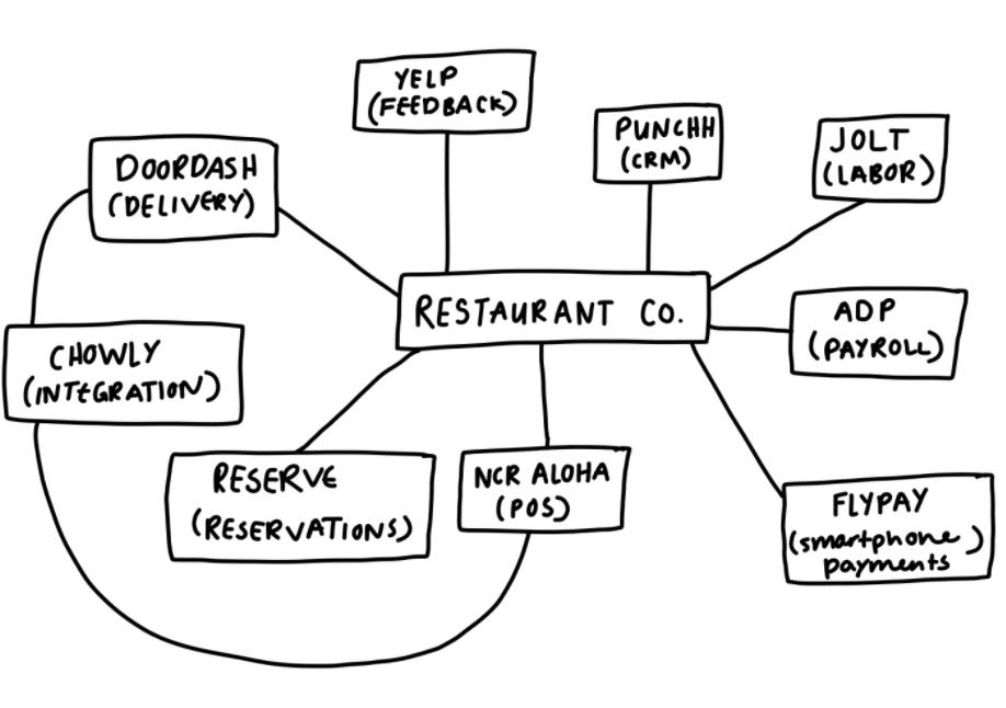 Restaurant technology ecosystem map