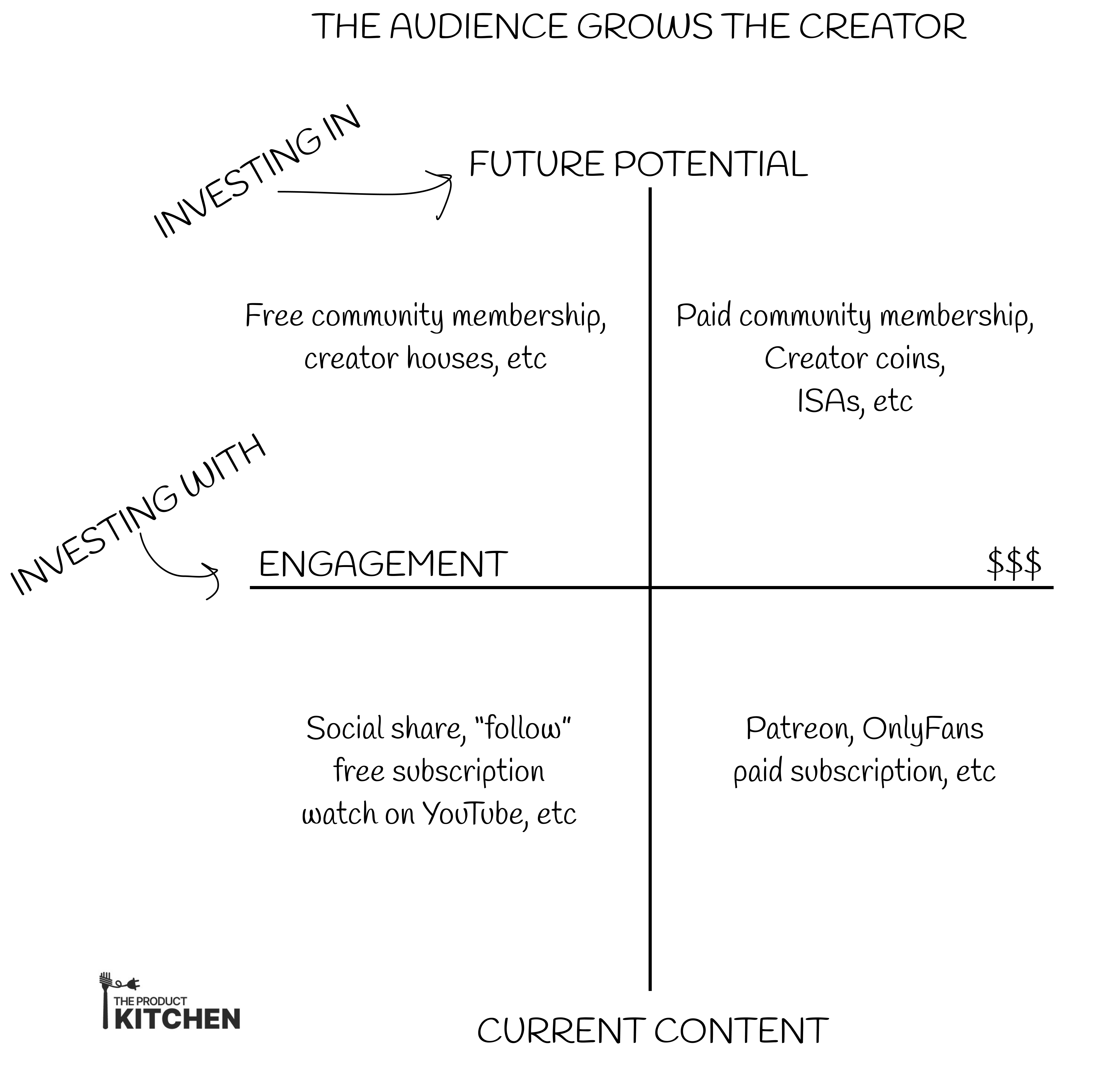 The audience grows the creator, part 1