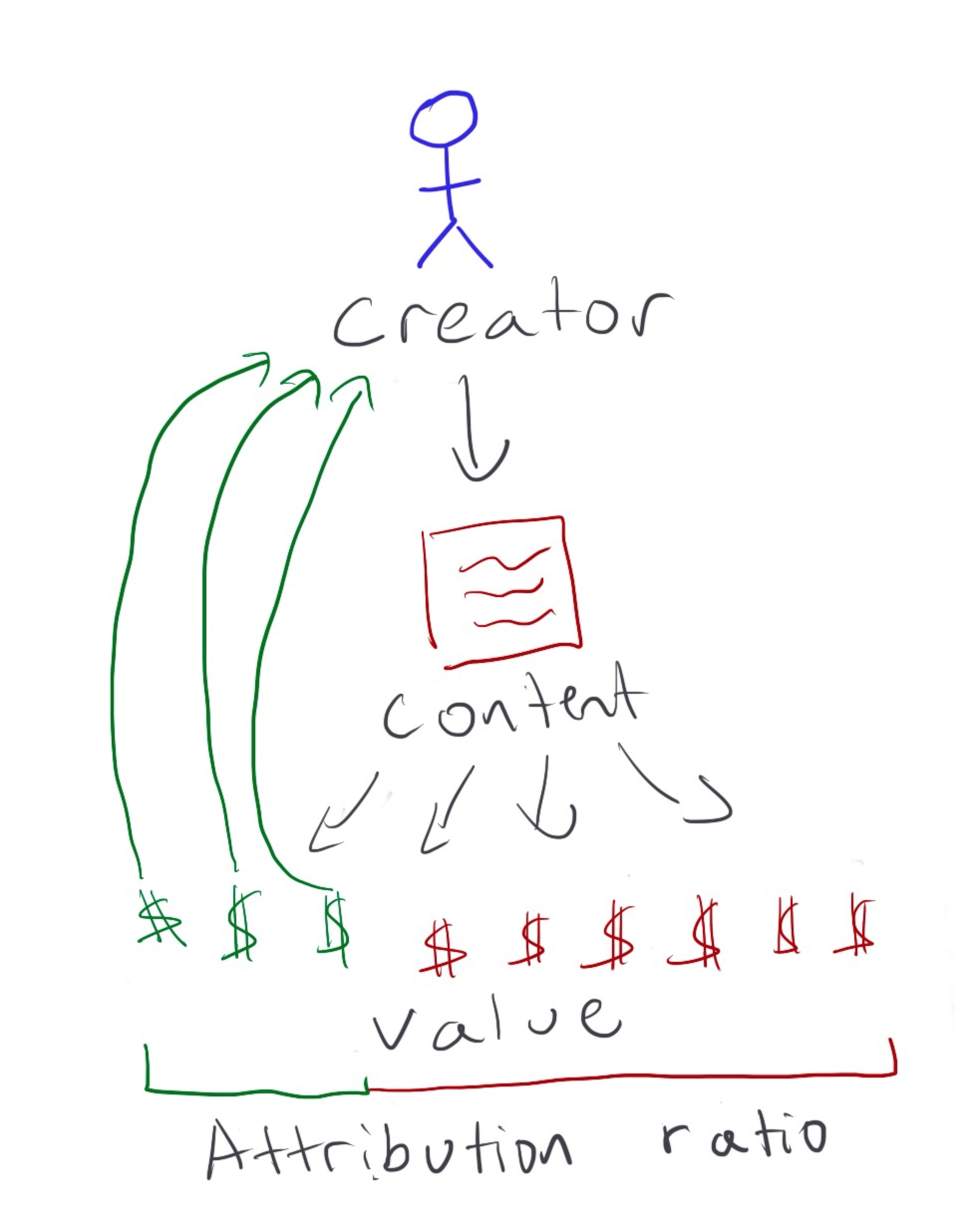 The creator attribution ratio