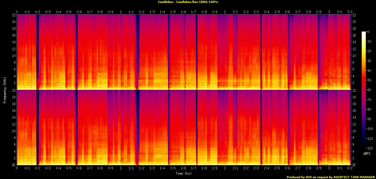 Candlebox - 1993. Spectrogram